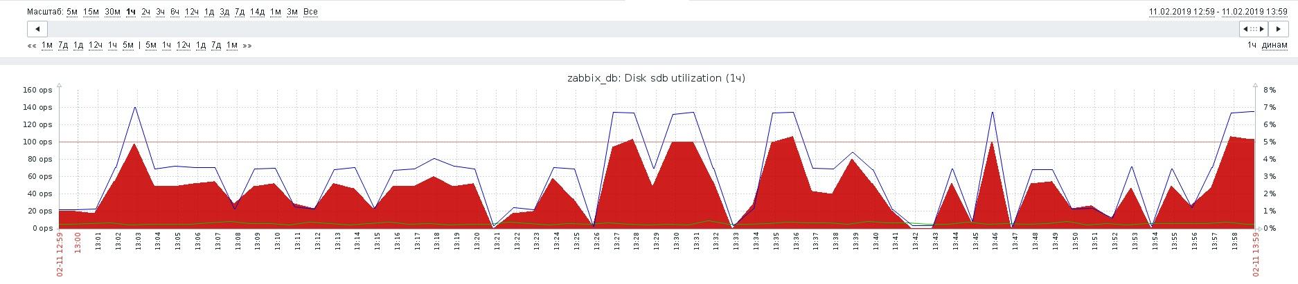 Мониторинг дисков с помощью zabbix